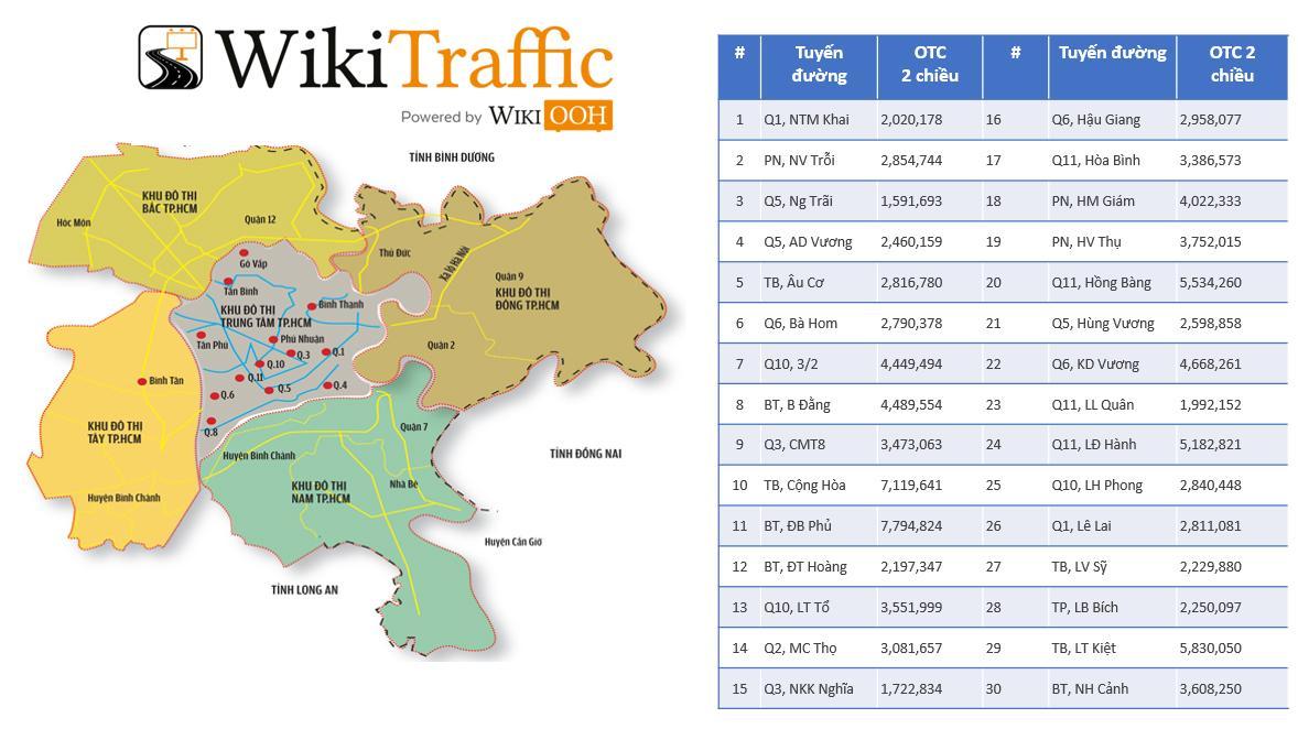 Wiki Traffic